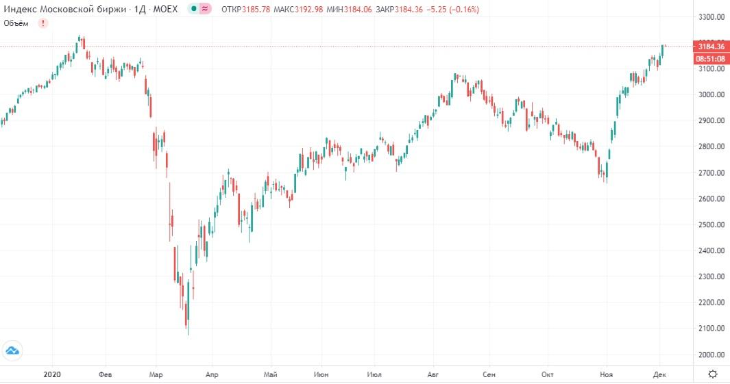 Обзор рынка 03.12.2020