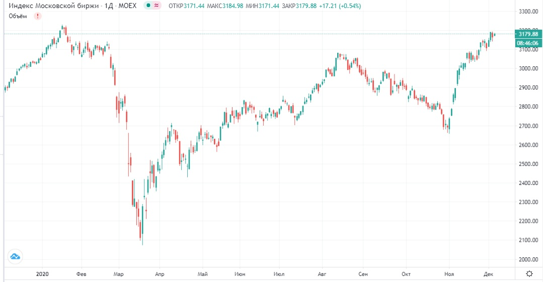 Обзор рынка 04.12.2020
