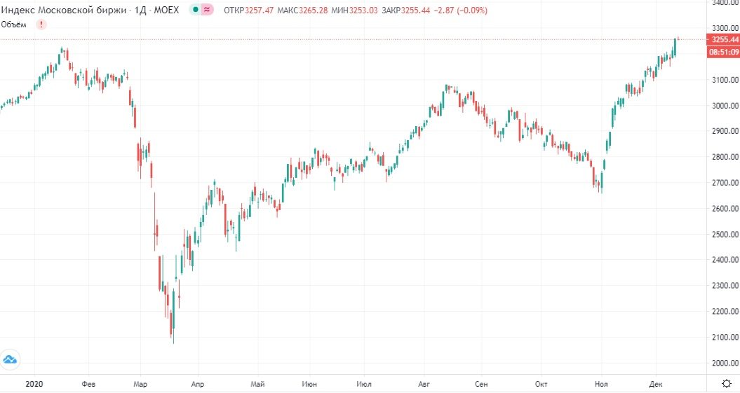 Обзор рынка 11.12.2020