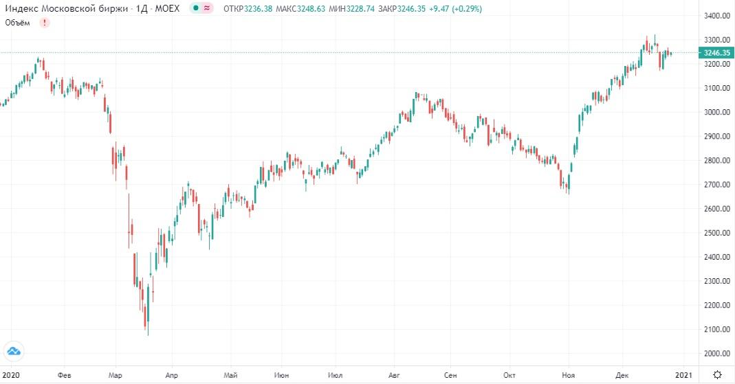 Обзор рынка 28.12.2020