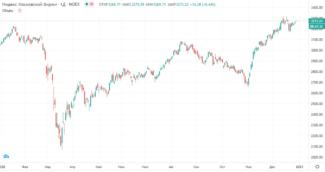 Обзор рынка 29.12.2020