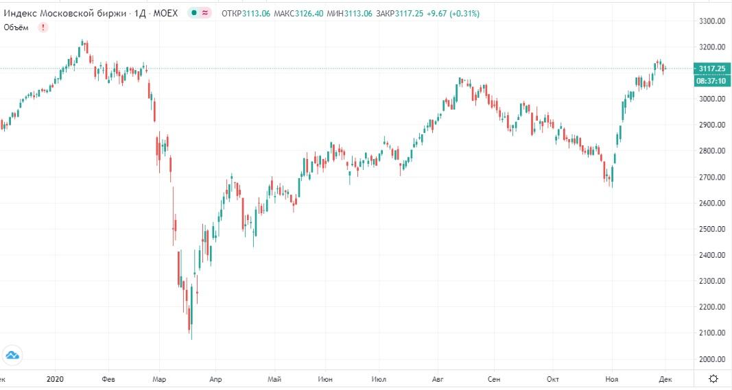 Обзор рынка 01.12.2020
