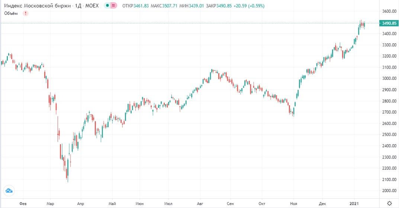 Обзор рынка 15.01.2021