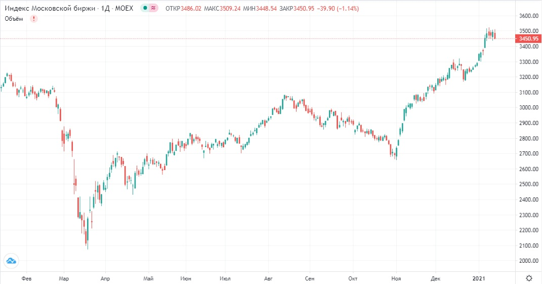 Обзор рынка 18.01.2021