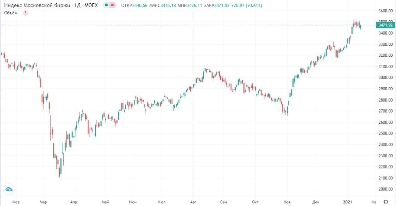 Обзор рынка 19.01.2021
