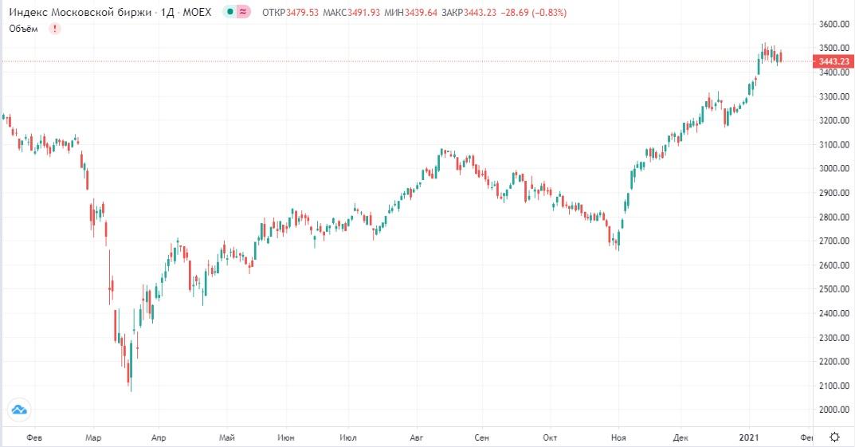 Обзор рынка 20.01.2021