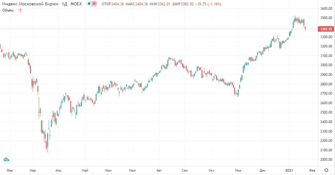 Обзор рынка 25.01.2021