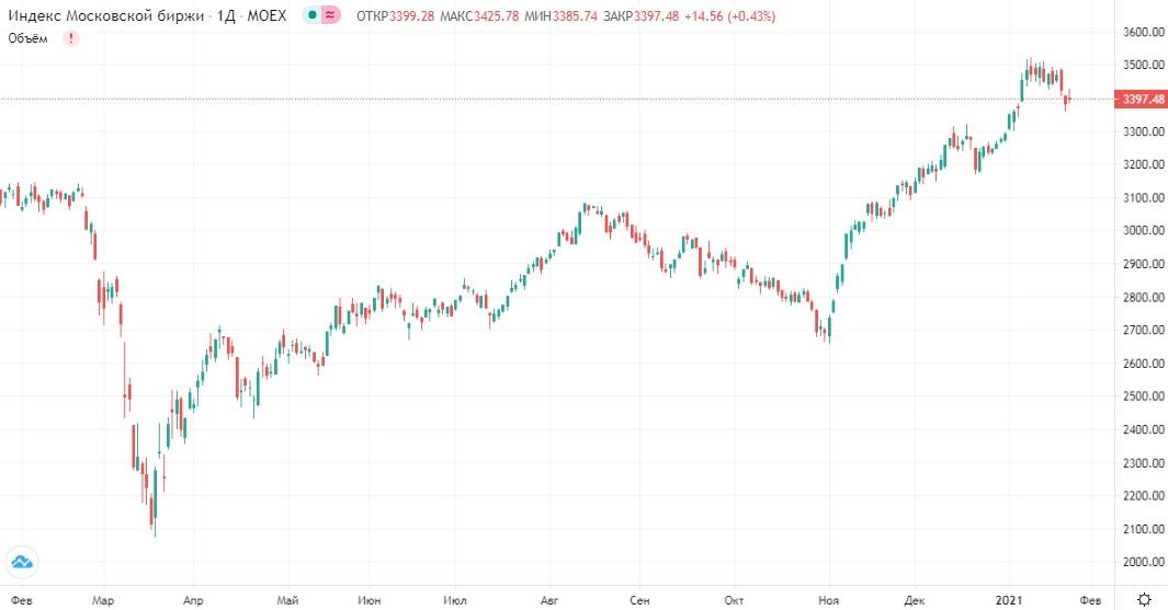 Обзор рынка 26.01.2021