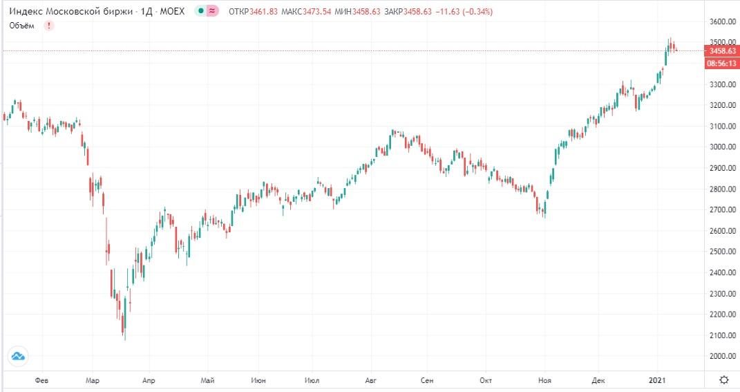 Обзор рынка 14.01.2021