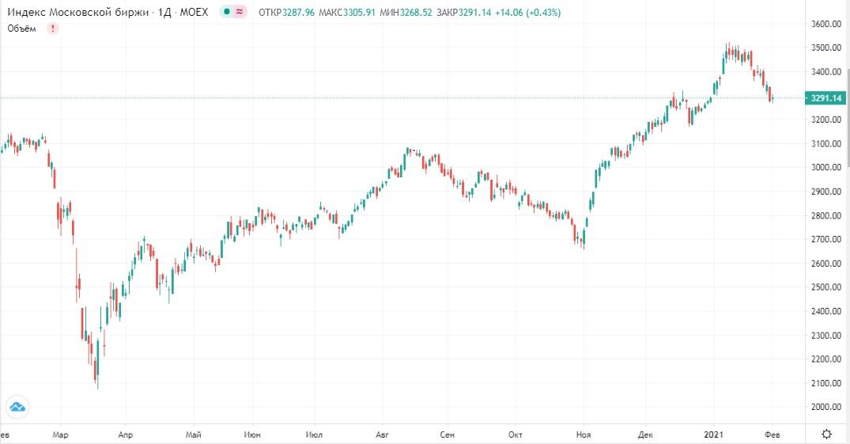 Обзор рынка 02.02.2021