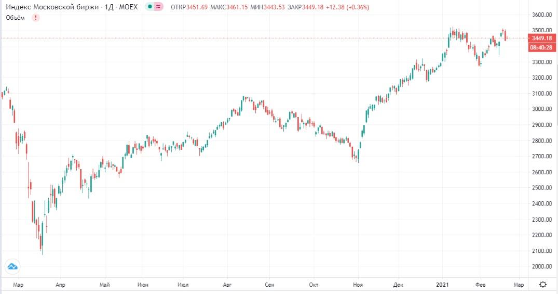 Обзор рынка 18.02.2021