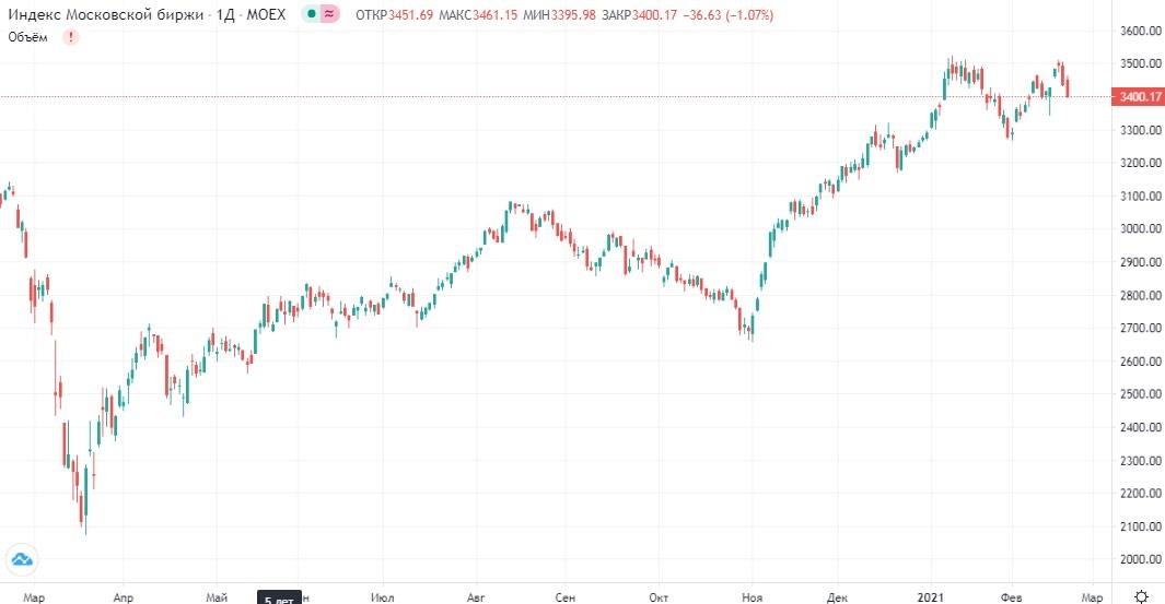Обзор рынка 19.02.2021