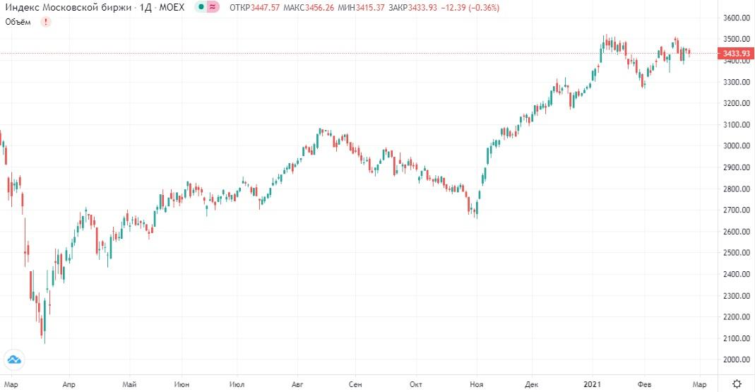 Обзор рынка 24.02.2021
