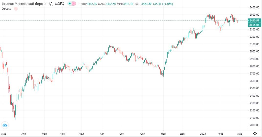 Обзор рынка 25.02.2021
