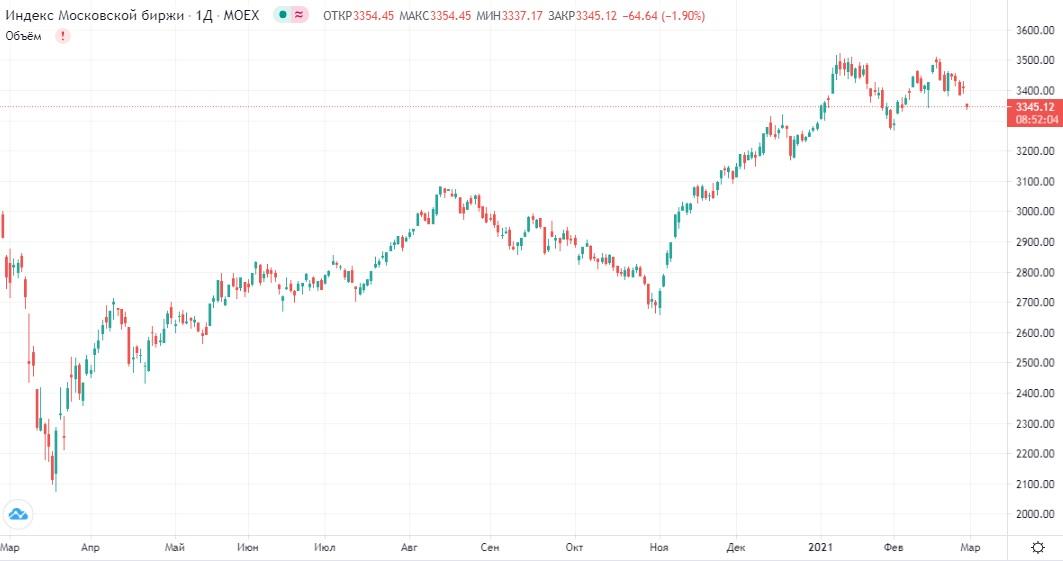 Обзор рынка 26.02.2021