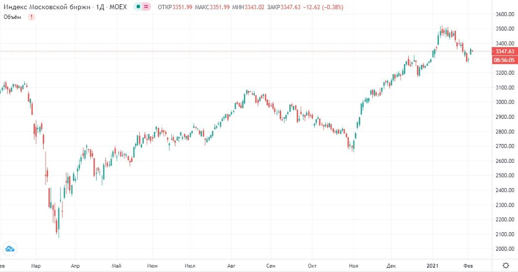Обзор рынка 03.02.2021