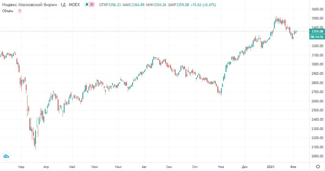 Обзор рынка 04.02.2021