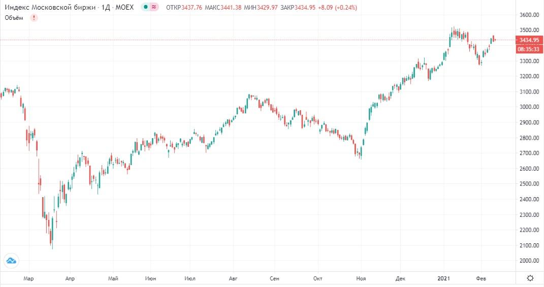 Обзор рынка 10.02.2021