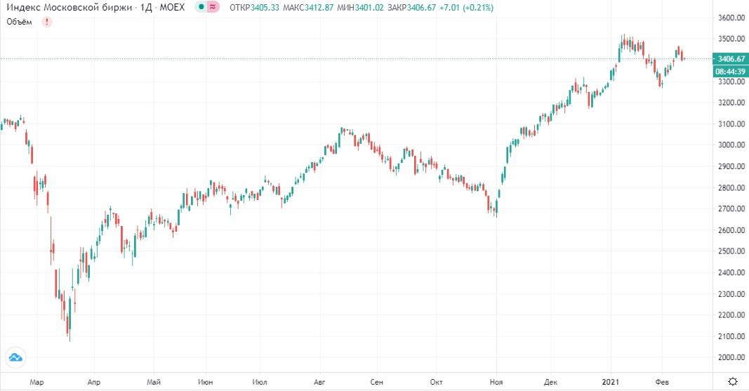 Обзор рынка 11.02.2021