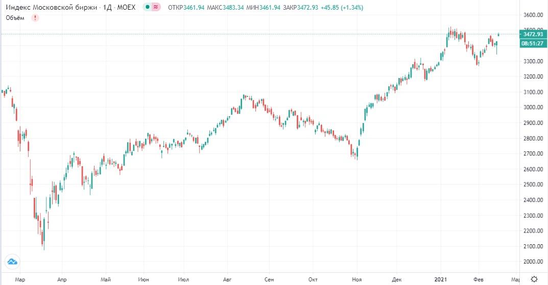 Обзор рынка 15.02.2021