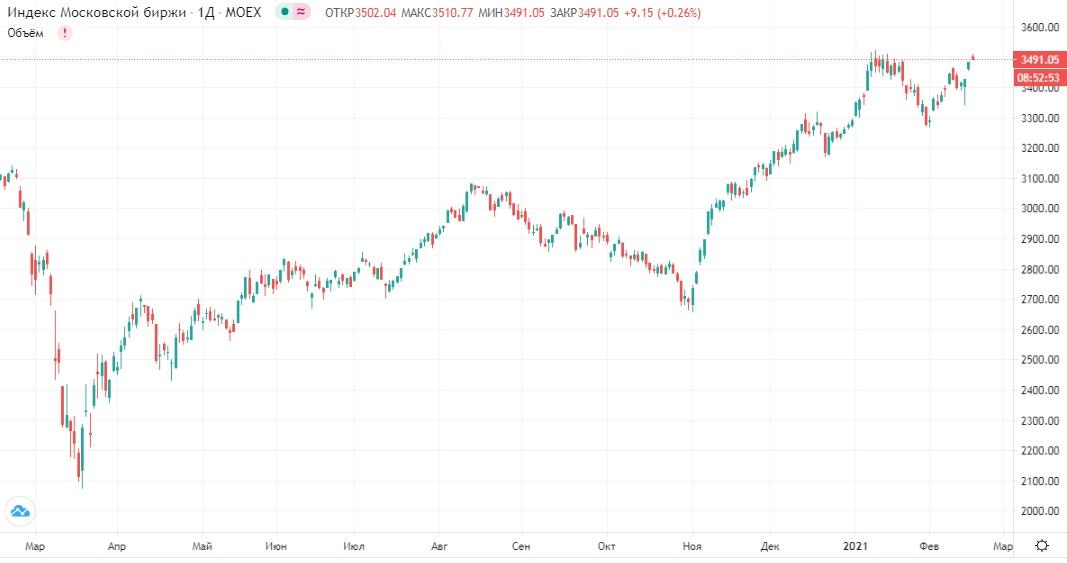 Обзор рынка 16.02.2021