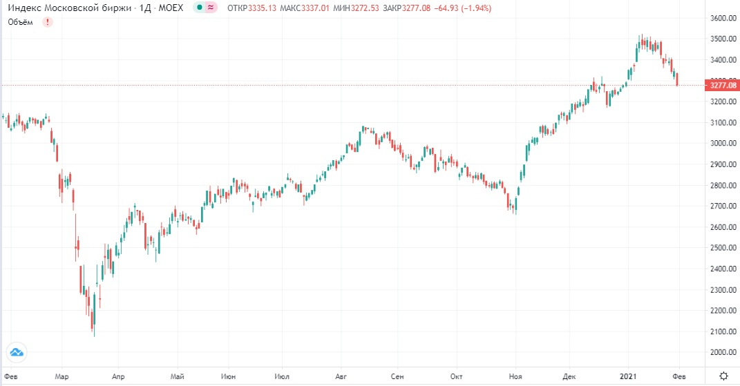 Обзор рынка 01.02.2021