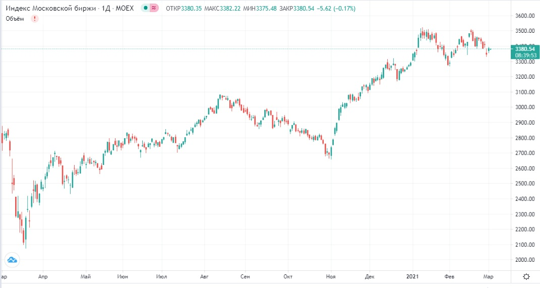 Обзор рынка 02.03.2021