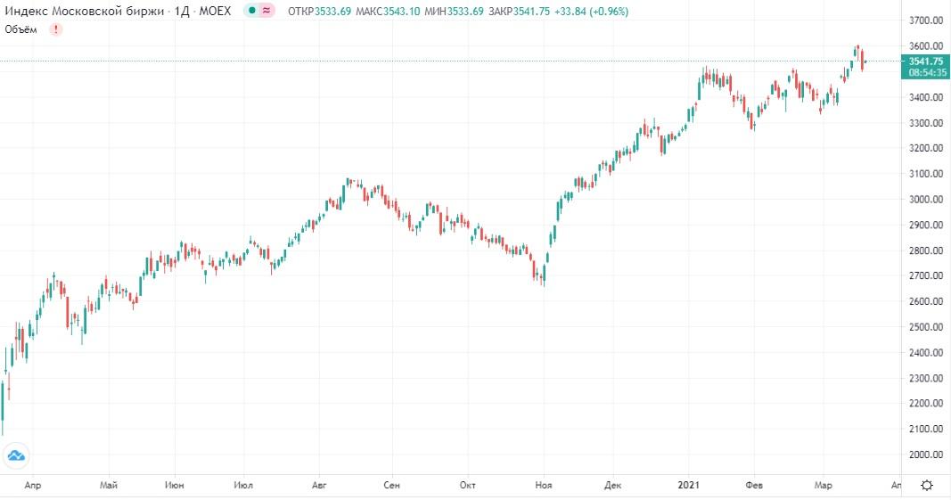 Обзор рынка 18.03.2021