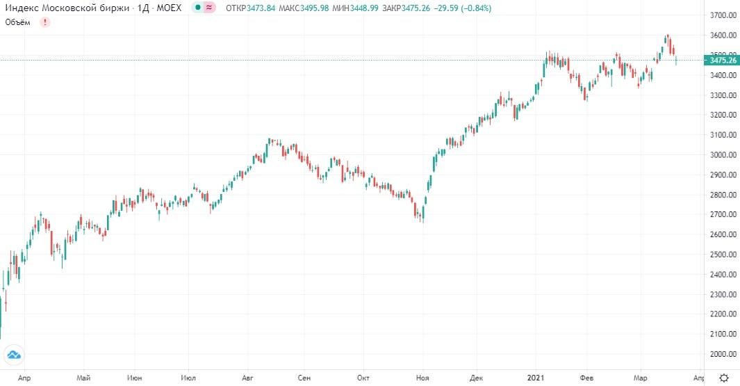 Обзор рынка 22.03.2021