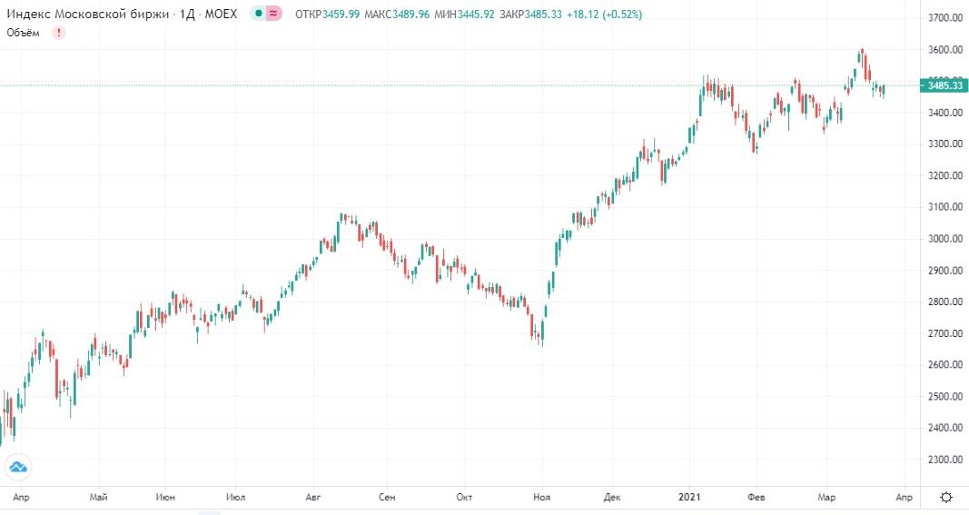 Обзор рынка 25.03.2021