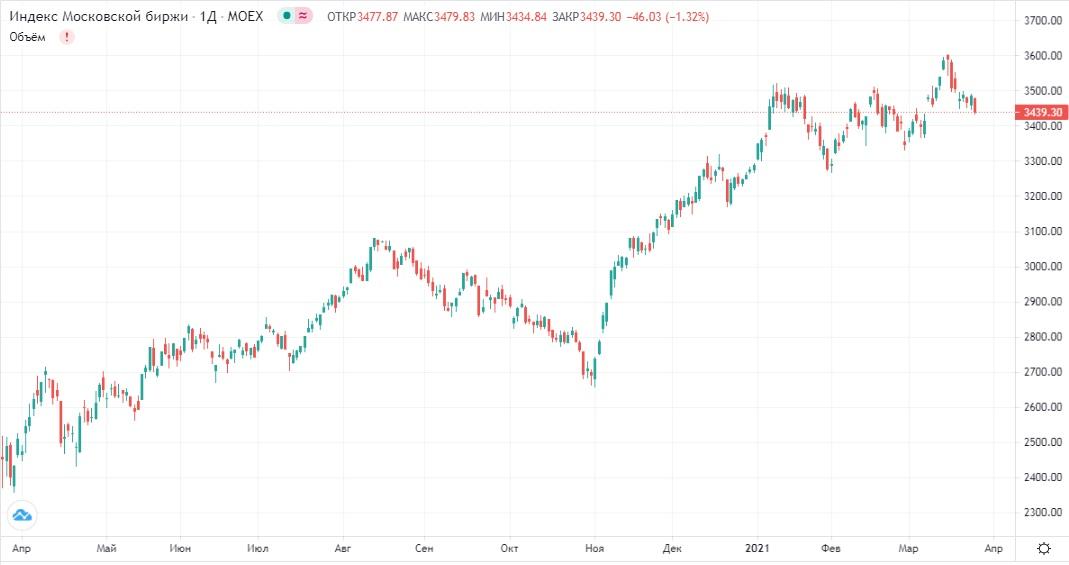 Обзор рынка 26.03.2021