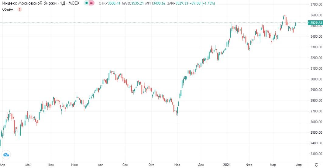 Обзор рынка 30.03.2021