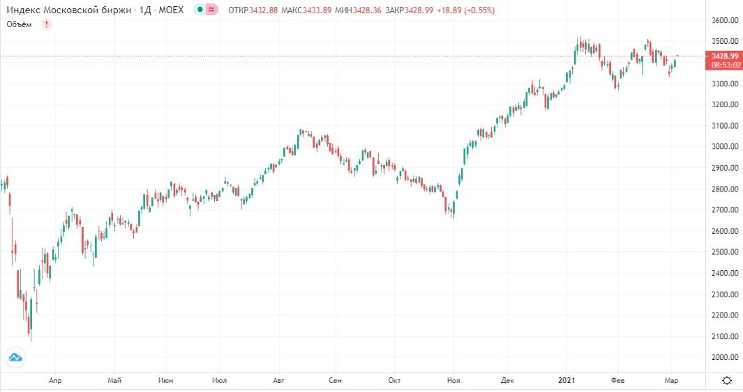 Обзор рынка 03.03.2021