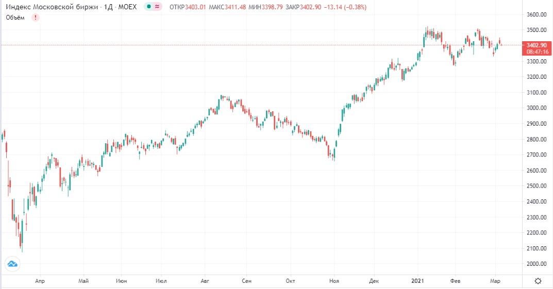 Обзор рынка 04.03.2021