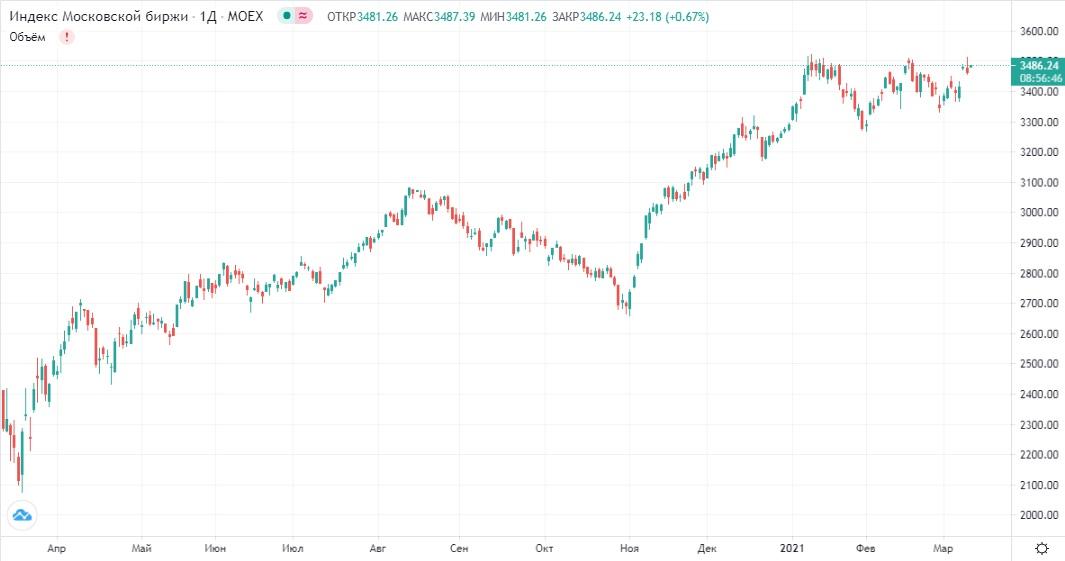 Обзор рынка 11.03.2021