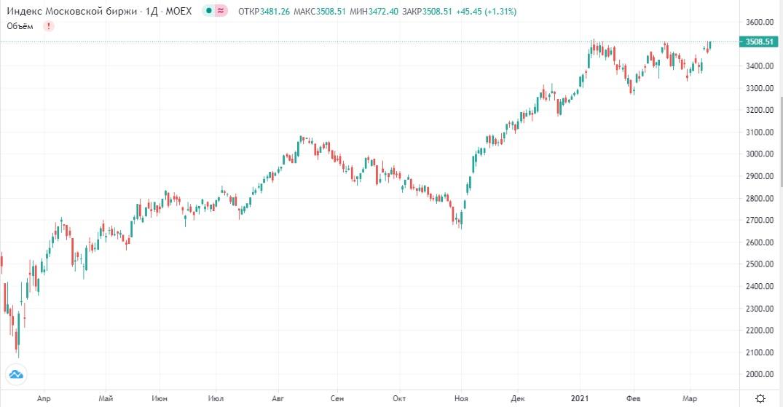 Обзор рынка 12.03.2021