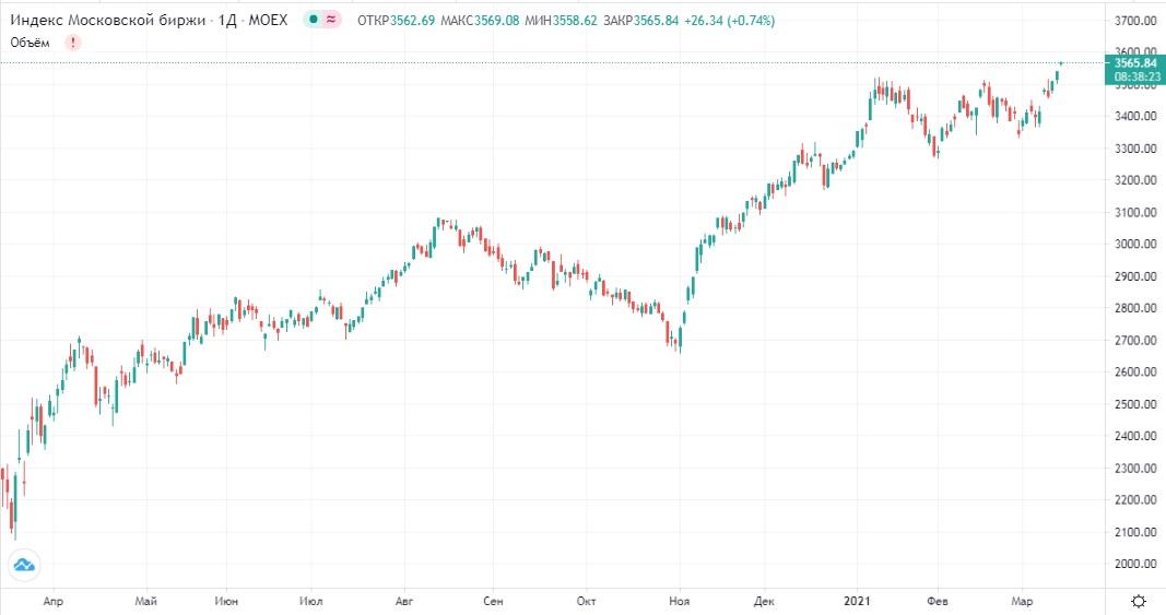 Обзор рынка 15.03.2021