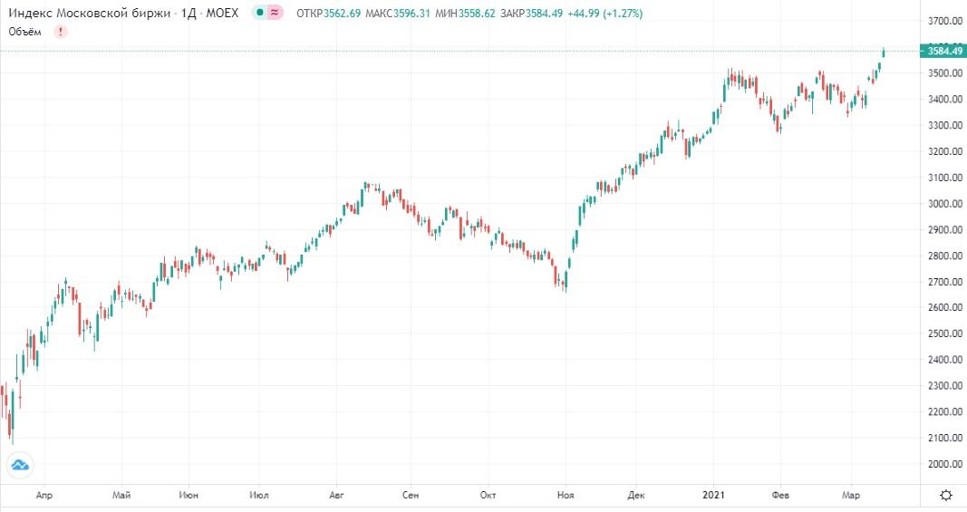 Обзор рынка 16.03.2021