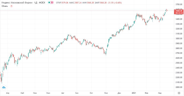 Обзор рынка 17.03.2021