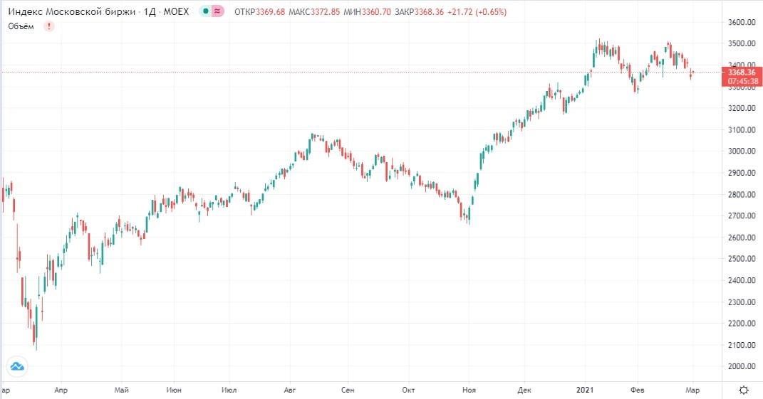 Обзор рынка 01.03.2021
