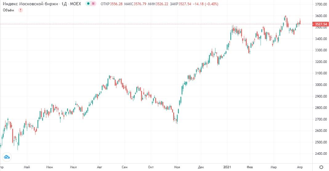 Обзор рынка 02.04.2021