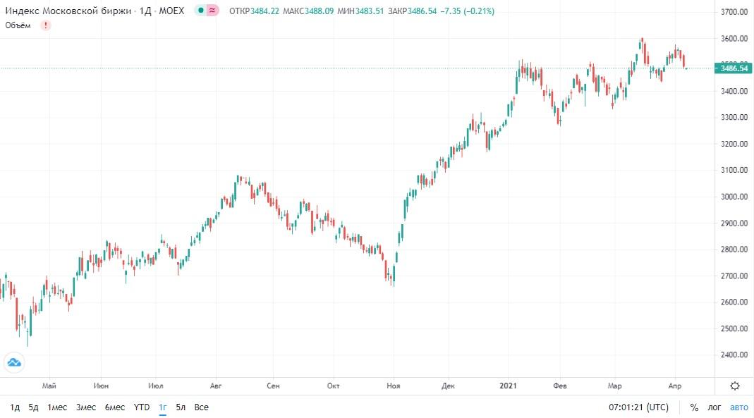 Обзор рынка 07.04.2021