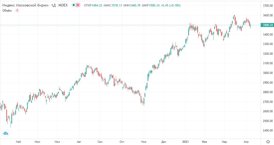 Обзор рынка 08.04.2021