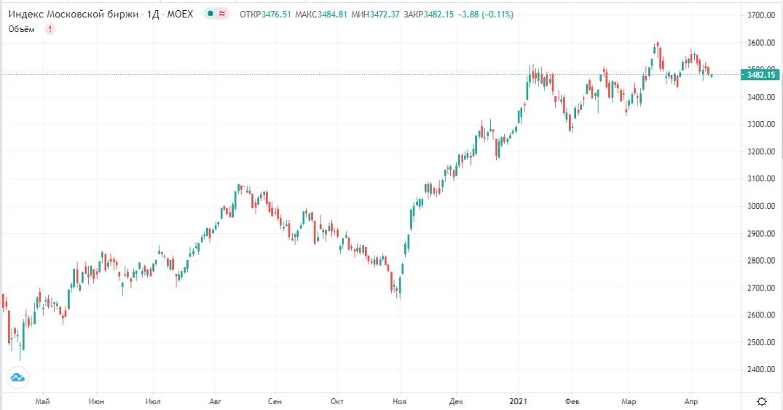 Обзор рынка 12.04.2021