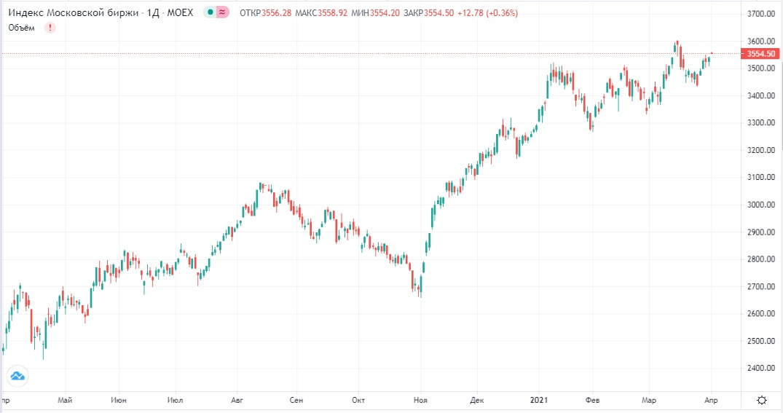Обзор рынка 01.04.2021