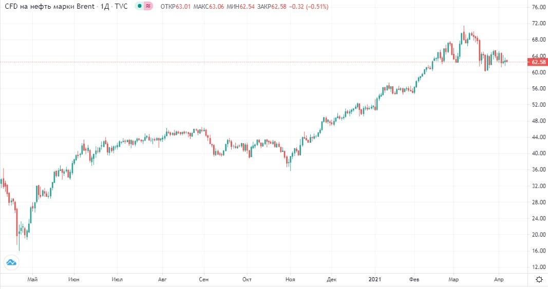 Обзор рынка Инвестпалата