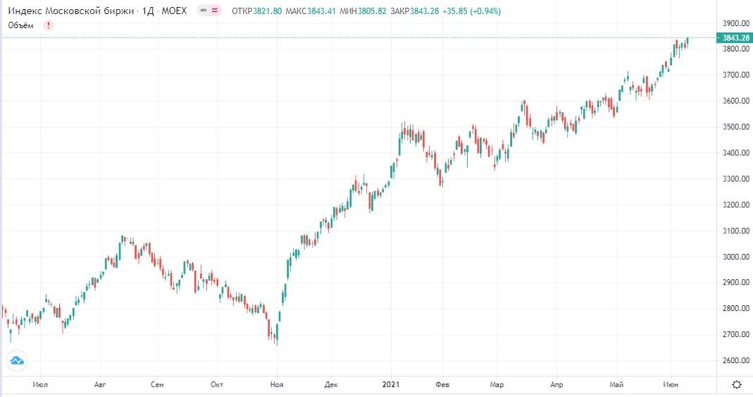 Обзор рынка 10.06.2021