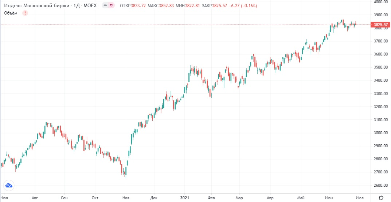 Обзор рынка 29.06.2021