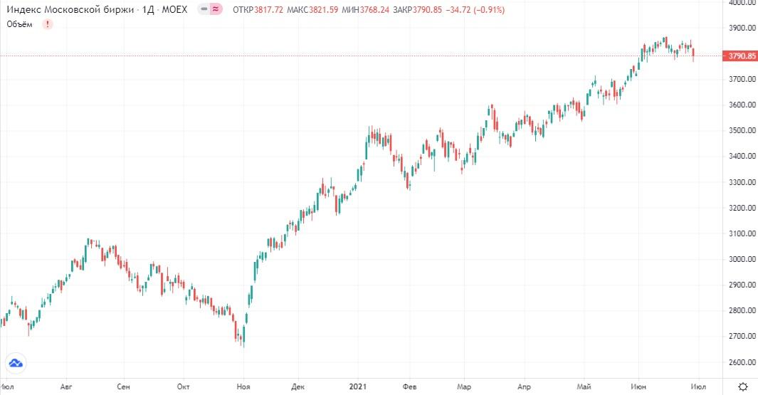 Обзор рынка 30.06.2021