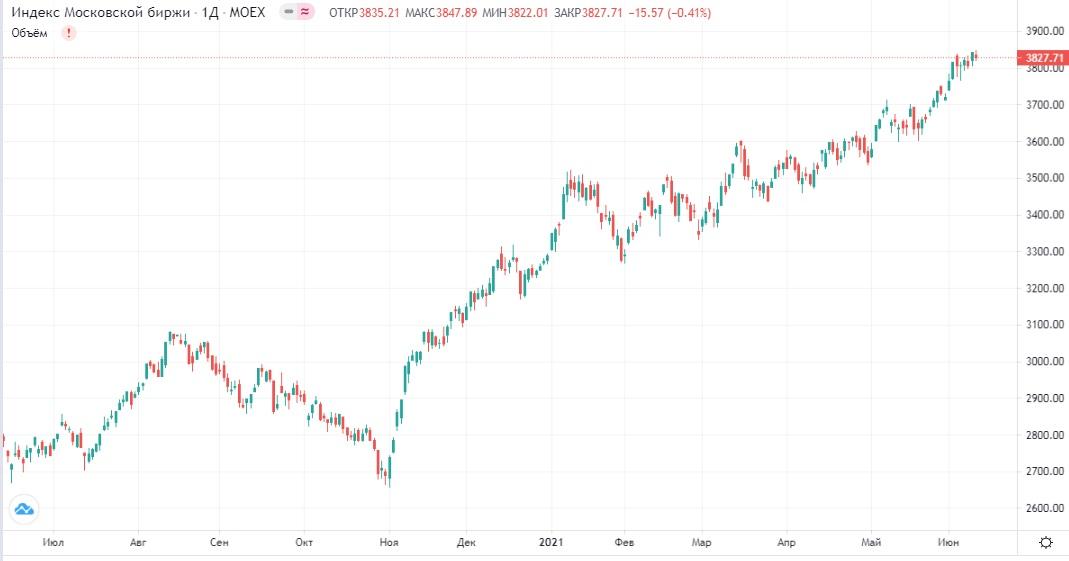 Обзор рынка 11.06.2021